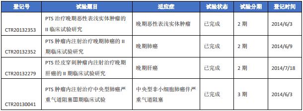 表二 对甲苯磺酰胺相关国内临床试验信息.png