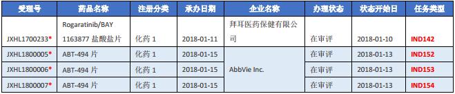 表四 2018 年 1 月新承办的化药 1 类进口药.png