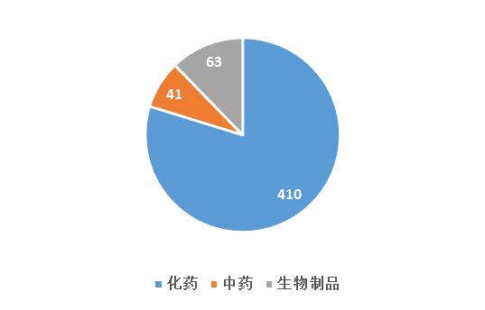 图一 2018年1月CDE药品受理情况.png