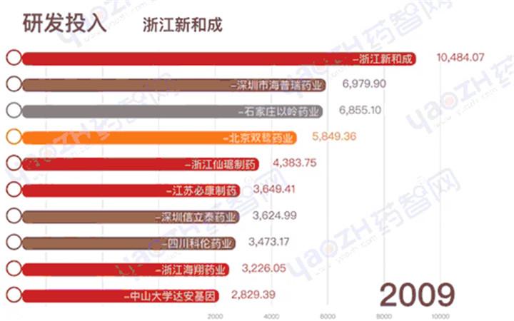 2009-2019年(上半年)沪深上市公司研发投入TOP10
